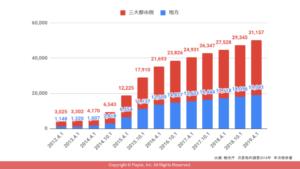 日本国内の免税店数の推移