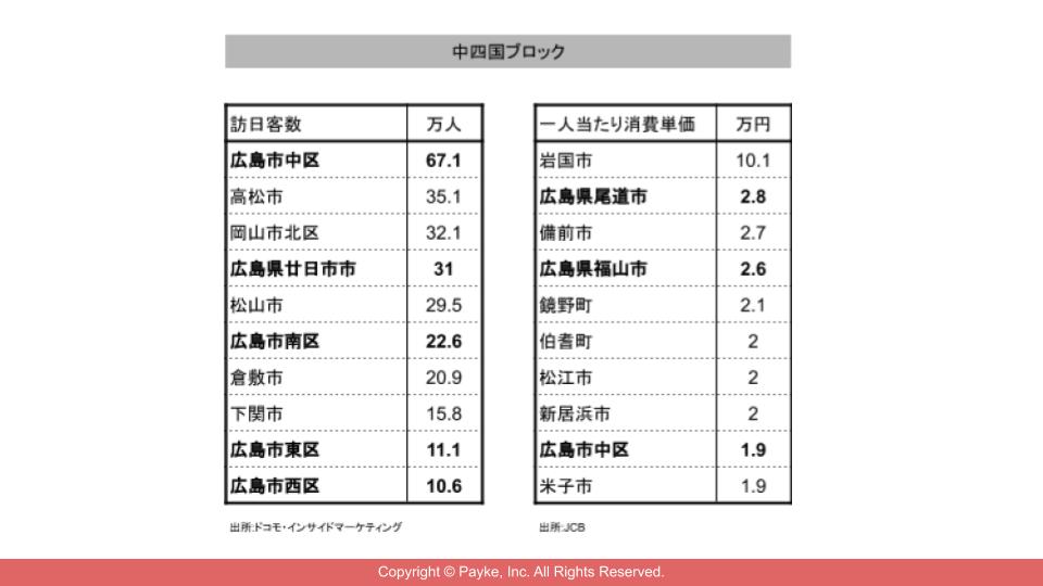 中四国ブロックにおける訪日客数と一人当たり消費単価