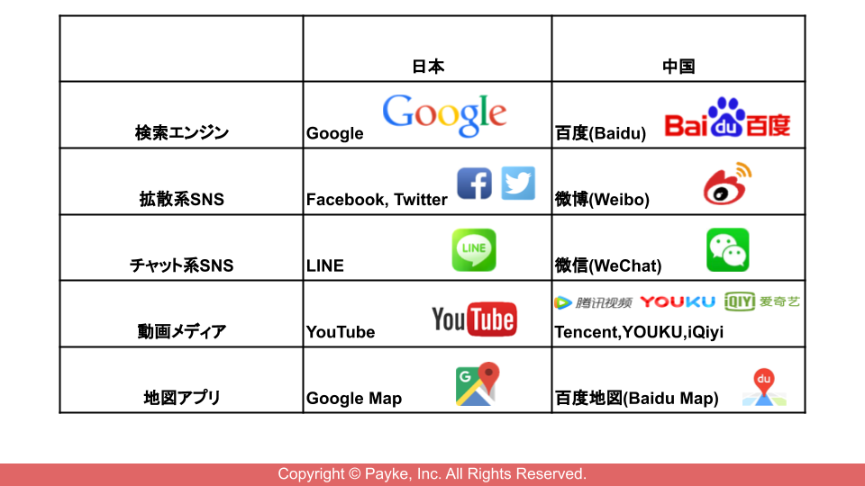 日本中国Webサービス対比表