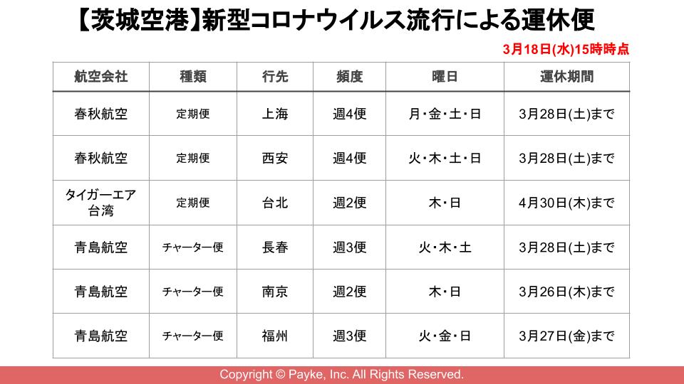 【茨城空港】新型コロナウイルス流行による運休便