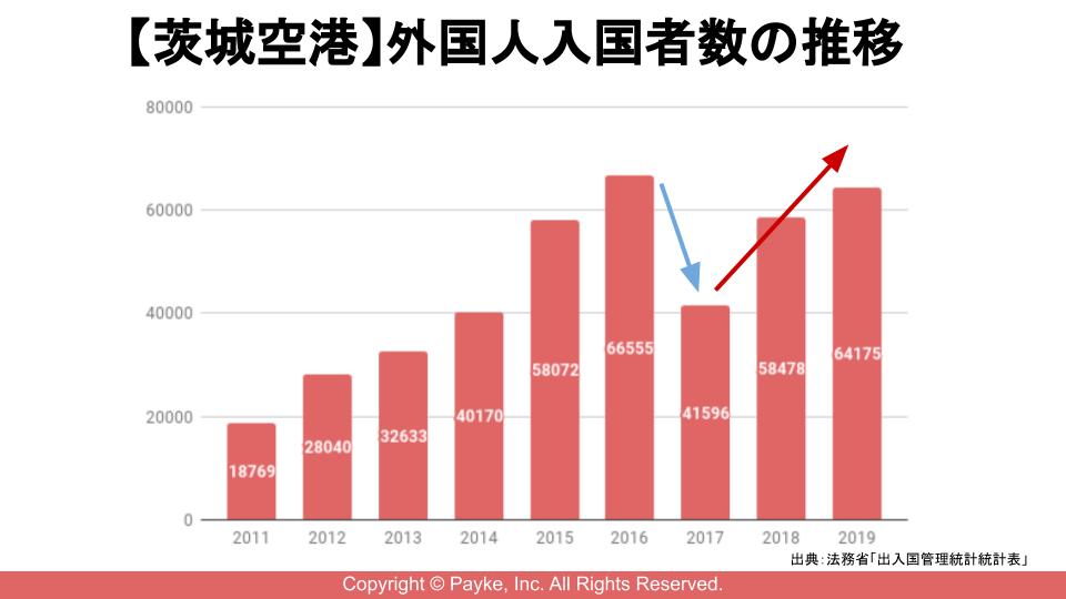 【茨城空港】外国人入国者数の推移