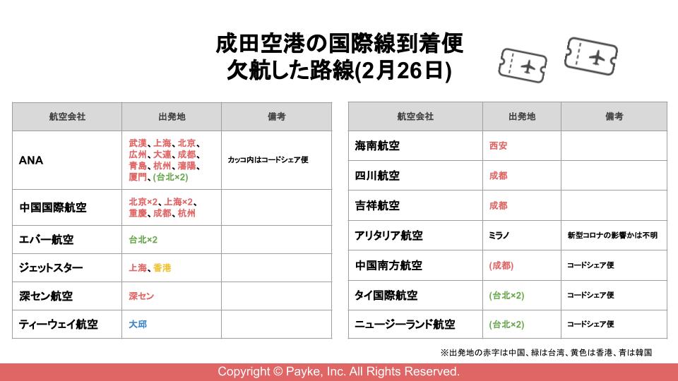 成田空港の国際線到着便 欠航した路線